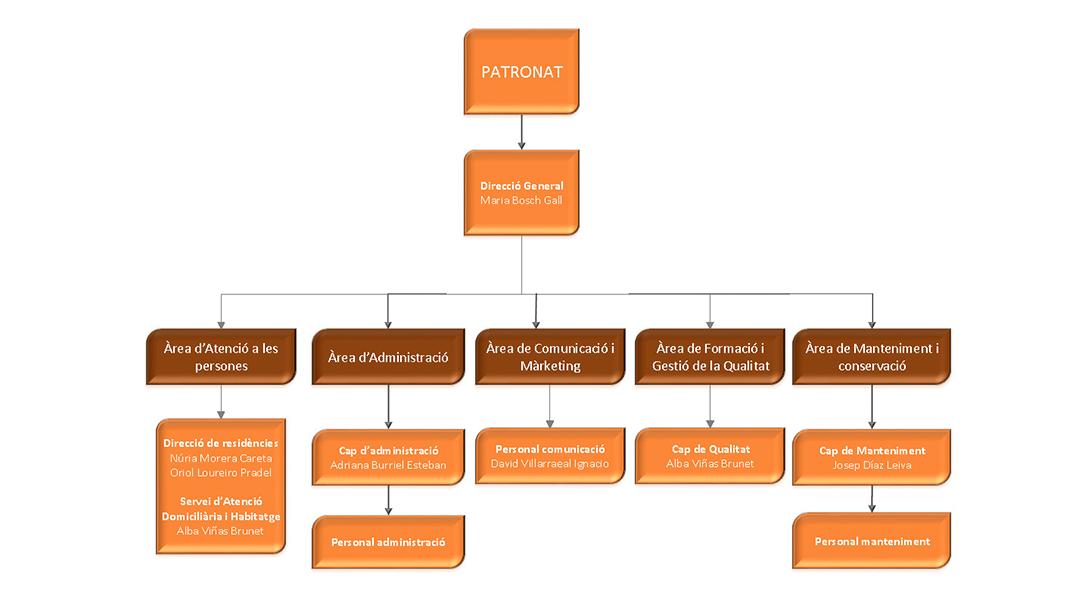 IBADA_institucional_organigrama1