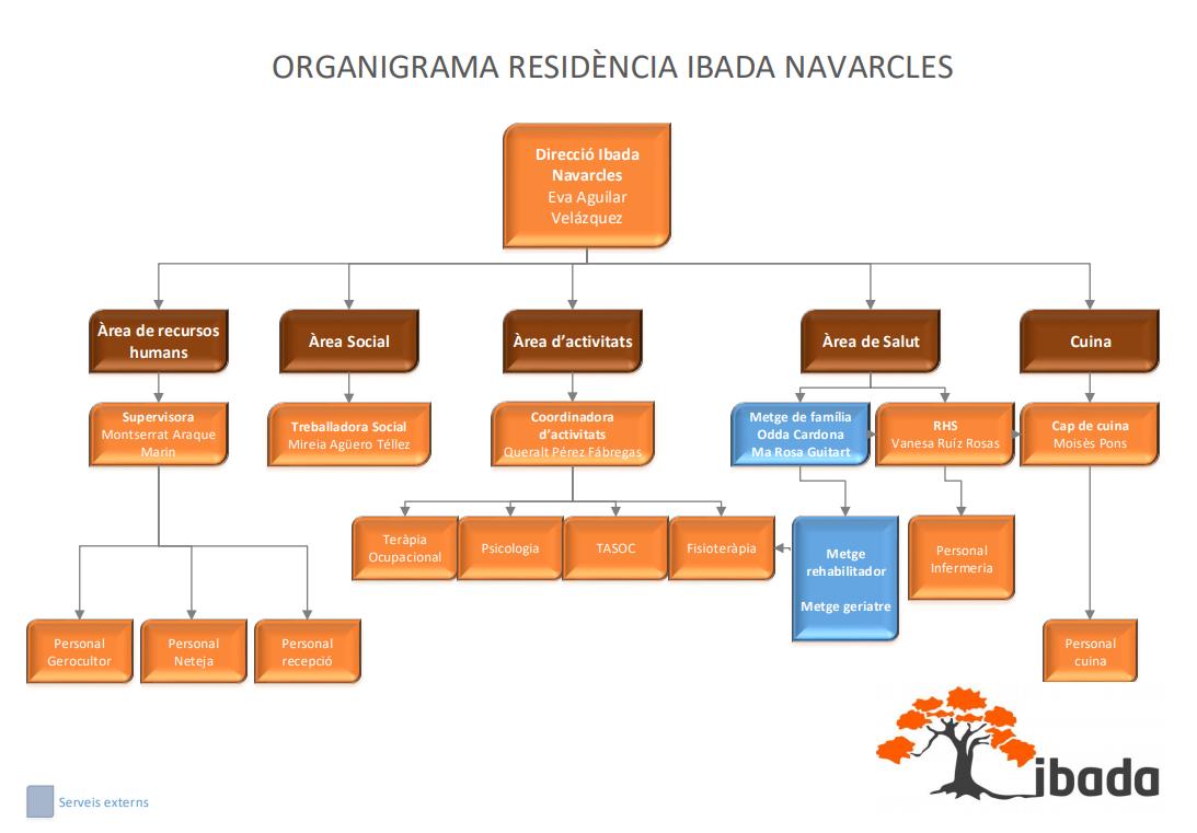 navarcles organighrama